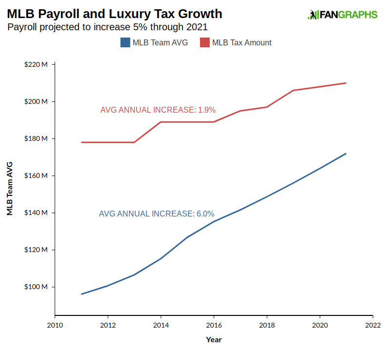 the impact of payroll tax on the pursuit of giancarlo stanton