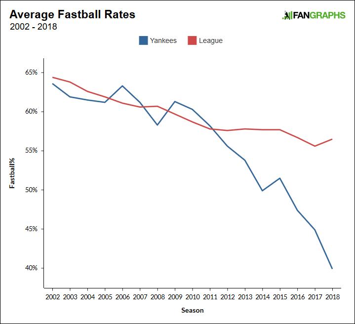rates-vs-league.png