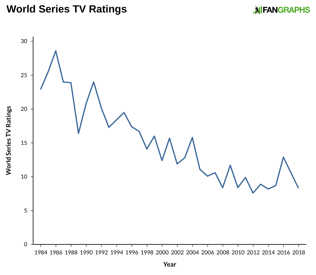 Those Disastrous World Series Tv Ratings Fangraphs Baseball