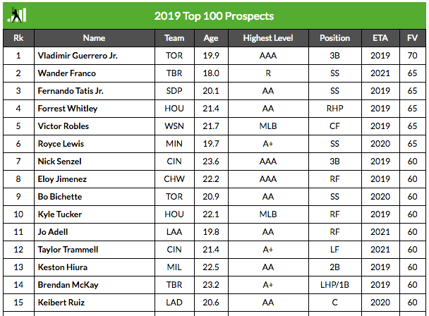 2019 Top 100 Prospects | FanGraphs Baseball