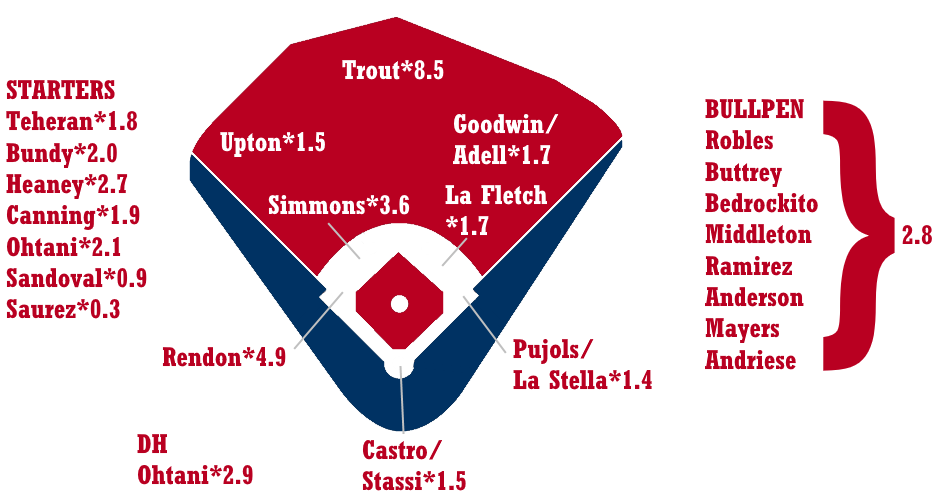 2020 ZiPS Projections: Los Angeles Angels