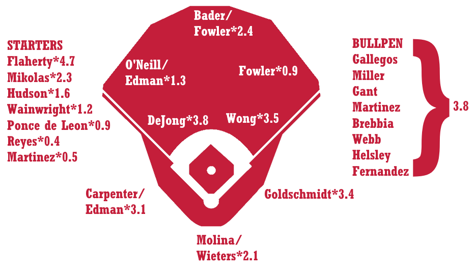 2020 ZiPS Projections: St. Louis Cardinals