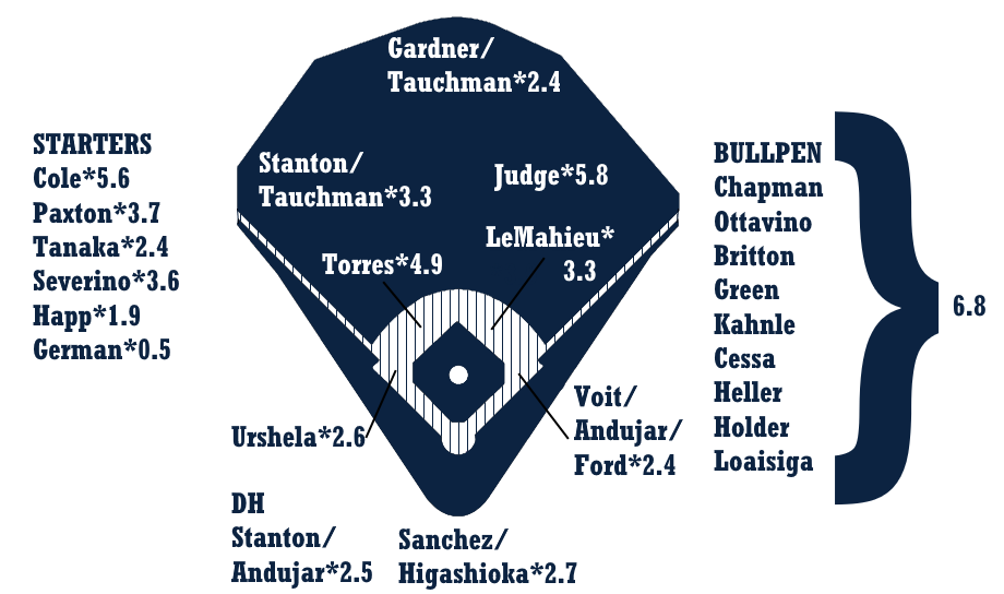 2020 ZiPS Projections: New York Yankees