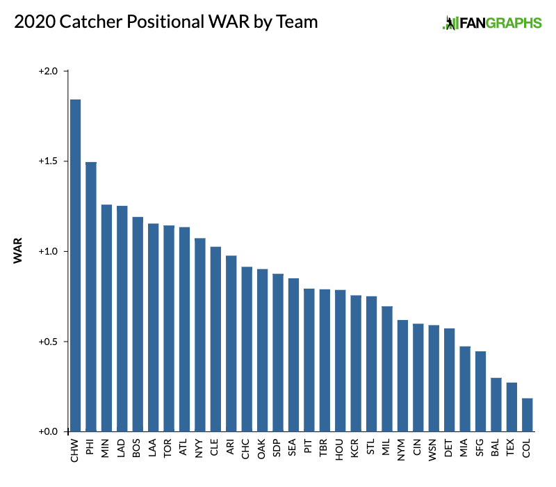 2020-Catcher-Positional-WAR-by-Team-1.pn