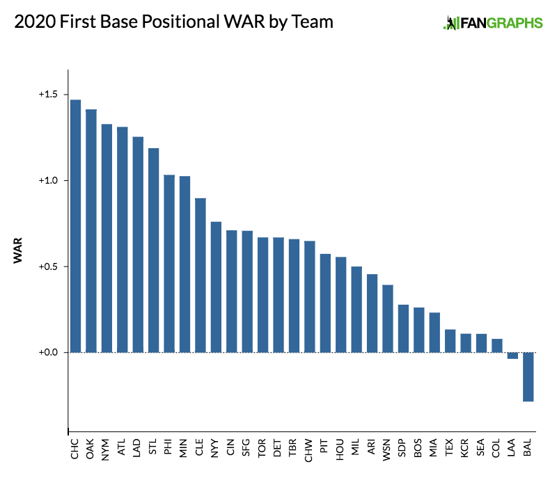 2020-first-base-positional-war-by-team