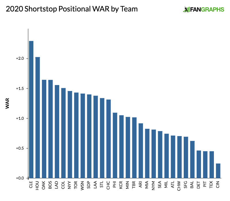 2020-shortstop-positional-war-by-team