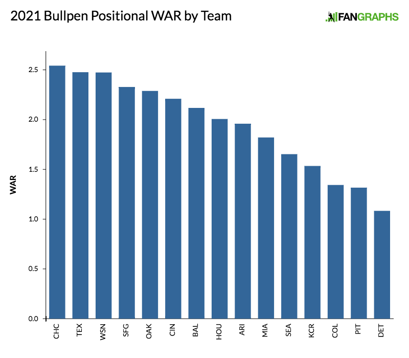 2021-bullpen-positional-war-by-team-4