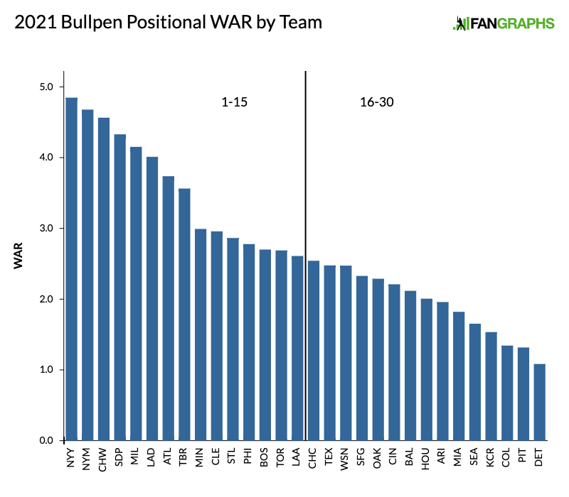 2021-bullpen-positional-war-by-team-use-this-one-this-is-the-one