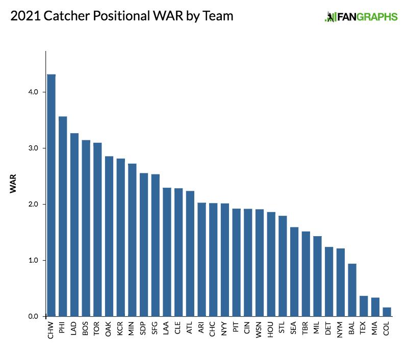 2021-catcher-positional-war-by-team