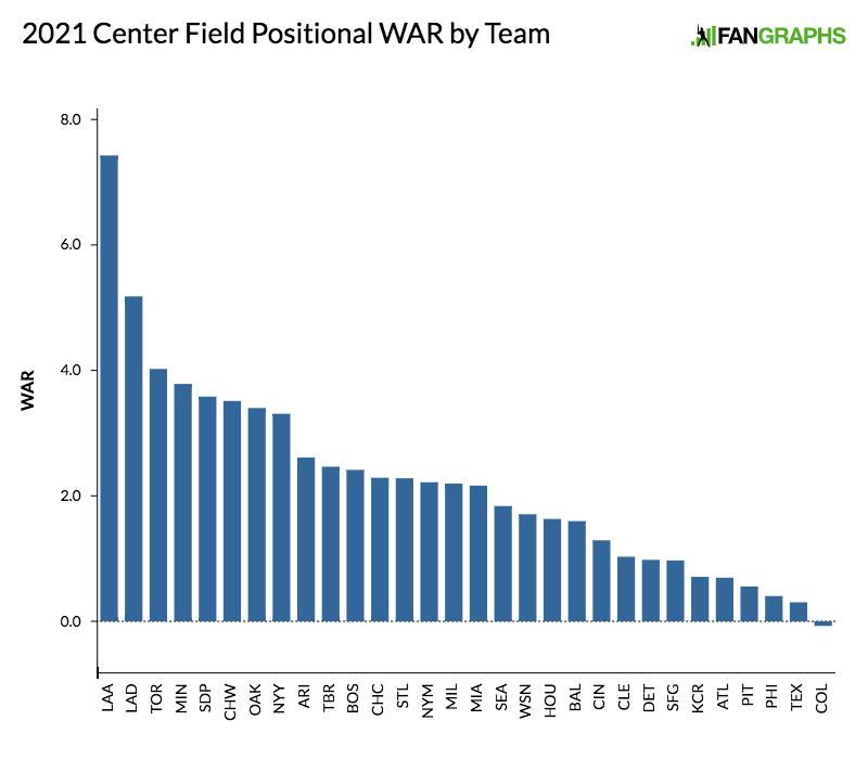 2021-center-field-positional-war-by-team