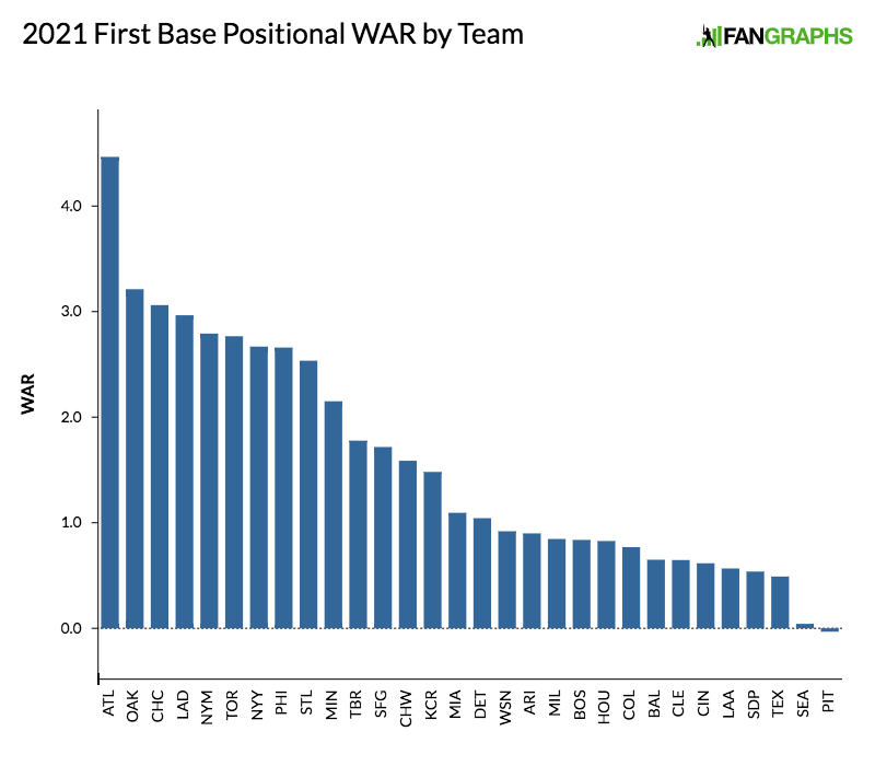 2021-first-base-positional-war-by-team