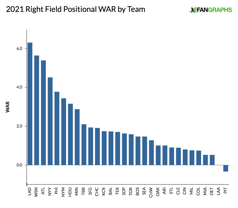 2021-right-field-positional-war-by-team