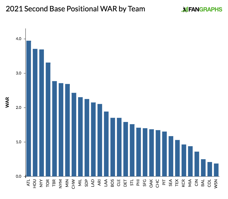2021-second-base-positional-war-by-team