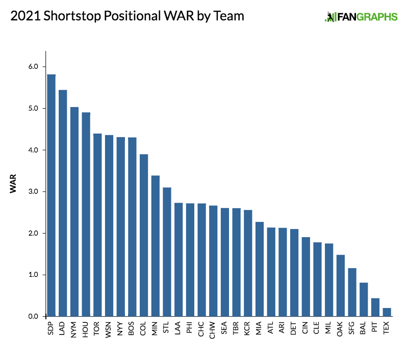 2021-shortstop-positional-war-by-team