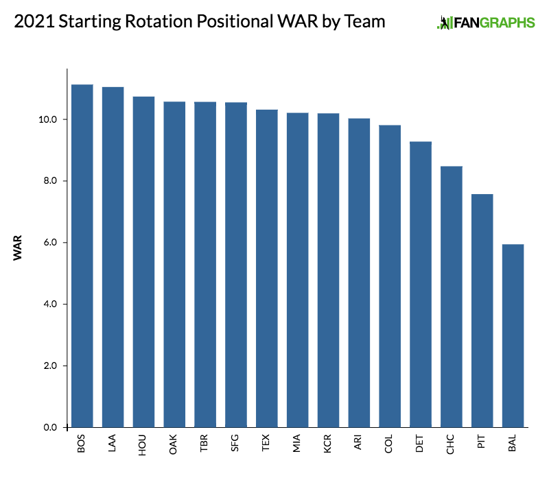 2021-starting-rotation-positional-war-by-team