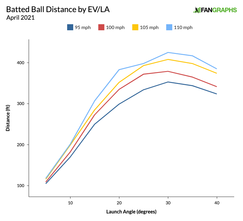Batted-ball-distance-by-evla-2021