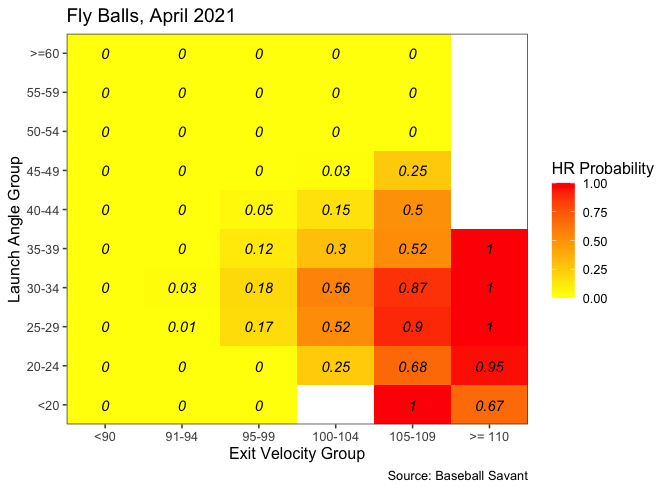 Home Runs Were Down in April, but by How Much?
