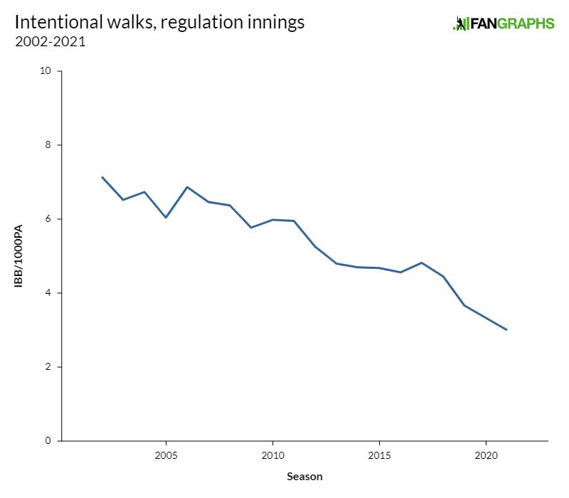 Intentional-walks-regulation-innings